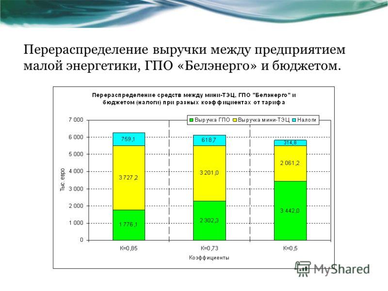 Перераспределение выручки между предприятием малой энергетики, ГПО «Белэнерго» и бюджетом.
