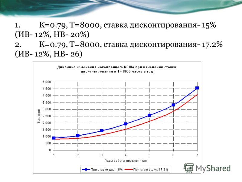 1.К=0.79, Т=8000, ставка дисконтирования- 15% (ИВ- 12%, НВ- 20%) 2.К=0.79, Т=8000, ставка дисконтирования- 17.2% (ИВ- 12%, НВ- 26)