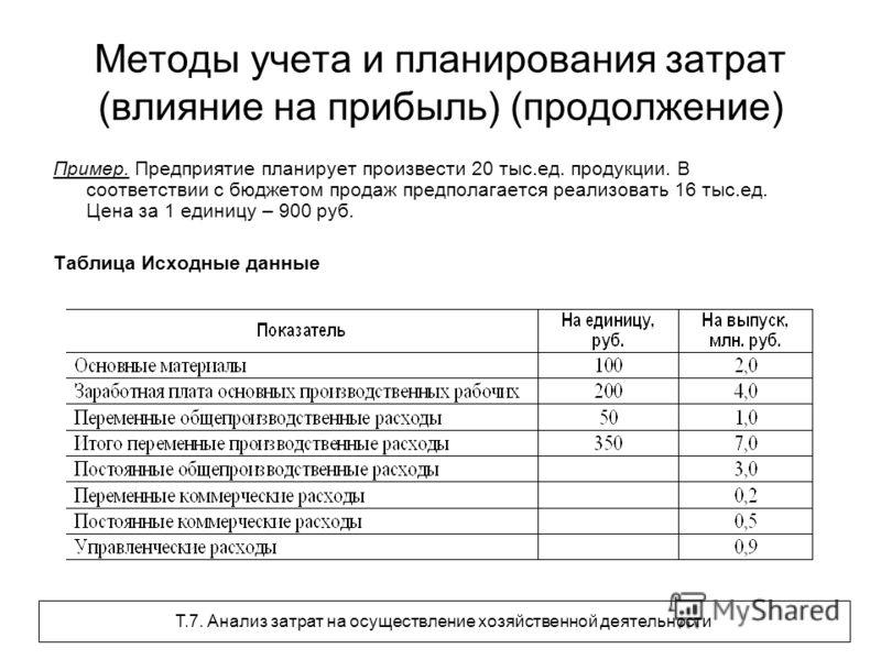 Методы учета и планирования затрат (влияние на прибыль) (продолжение) Пример. Предприятие планирует произвести 20 тыс.ед. продукции. В соответствии с бюджетом продаж предполагается реализовать 16 тыс.ед. Цена за 1 единицу – 900 руб. Таблица Исходные