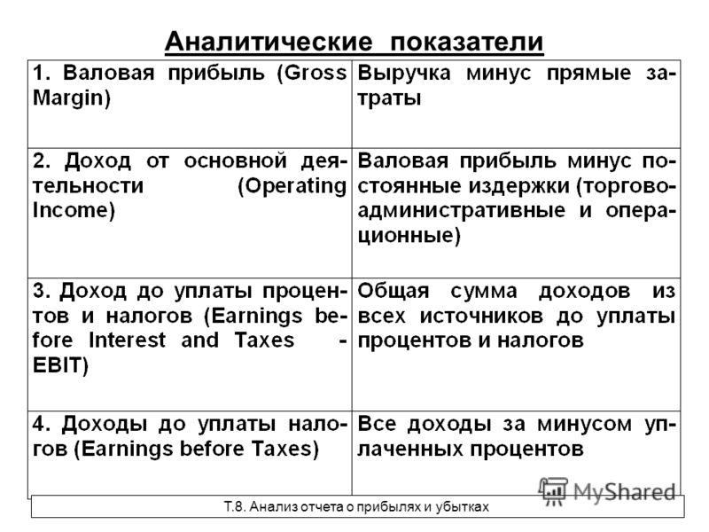 Аналитические показатели Т.8. Анализ отчета о прибылях и убытках