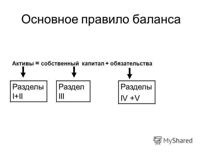 Основное правило баланса Активы = собственный капитал + обязательства Разделы IV +V Раздел III Разделы I+II