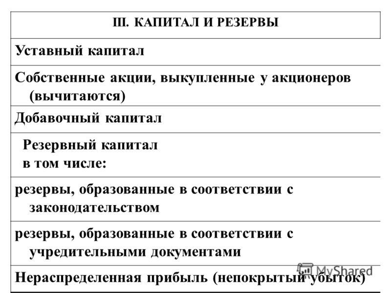 III. КАПИТАЛ И РЕЗЕРВЫ Уставный капитал Собственные акции, выкупленные у акционеров (вычитаются) Добавочный капитал Резервный капитал в том числе: резервы, образованные в соответствии с законодательством резервы, образованные в соответствии с учредит