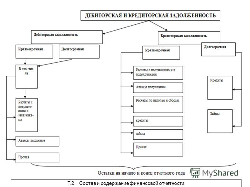 Т.2. Состав и содержание финансовой отчетности