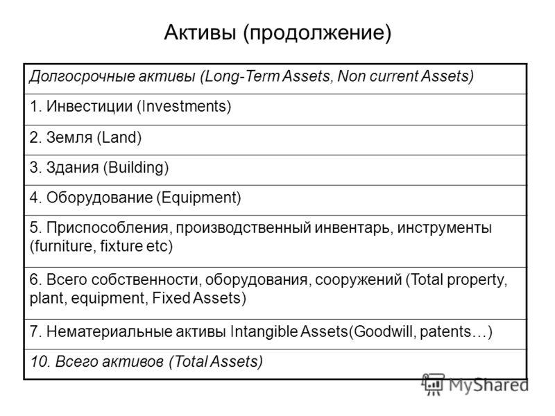 Активы (продолжение) Долгосрочные активы (Long-Term Assets, Non current Assets) 1. Инвестиции (Investments) 2. Земля (Land) 3. Здания (Building) 4. Оборудование (Equipment) 5. Приспособления, производственный инвентарь, инструменты (furniture, fixtur