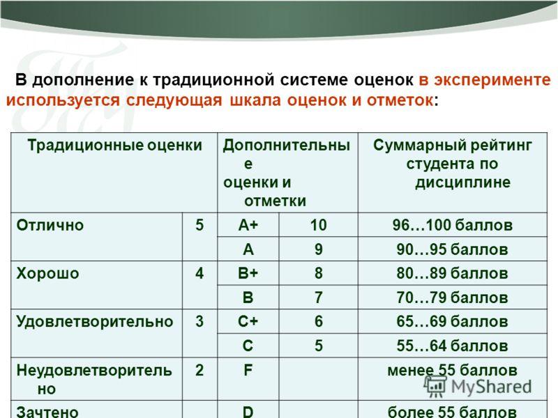 В дополнение к традиционной системе оценок в эксперименте используется следующая шкала оценок и отметок: Традиционные оценкиДополнительны е оценки и отметки Суммарный рейтинг студента по дисциплине Отлично5А+1096…100 баллов А990…95 баллов Хорошо4В+88