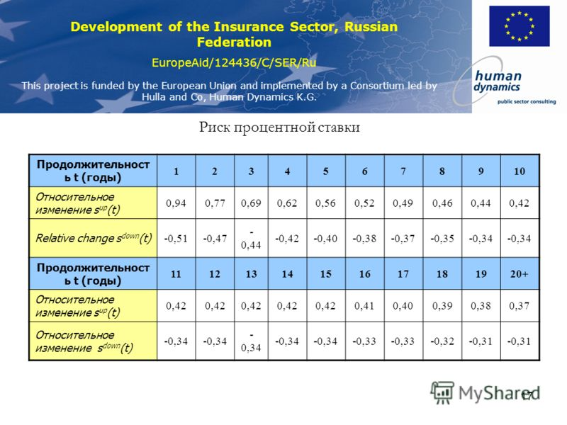 Development of the Insurance Sector, Russian Federation EuropeAid/124436/C/SER/Ru This project is funded by the European Union and implemented by a Consortium led by Hulla and Co, Human Dynamics K.G. 17 Риск процентной ставки Продолжительност ь t (го