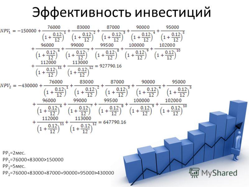 Эффективность инвестиций PP 1 =2мес. PP 1 =76000+83000>150000 PP 2 =5мес. PP 2 =76000+83000+87000+90000+95000>430000