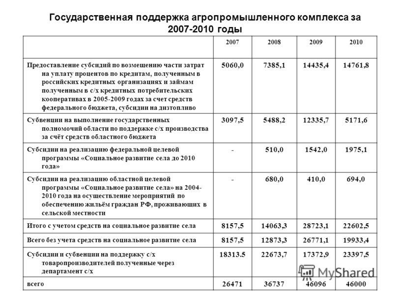 2007200820092010 Предоставление субсидий по возмещению части затрат на уплату процентов по кредитам, полученным в российских кредитных организациях и займам полученным в с/х кредитных потребительских кооперативах в 2005-2009 годах за счет средств фед