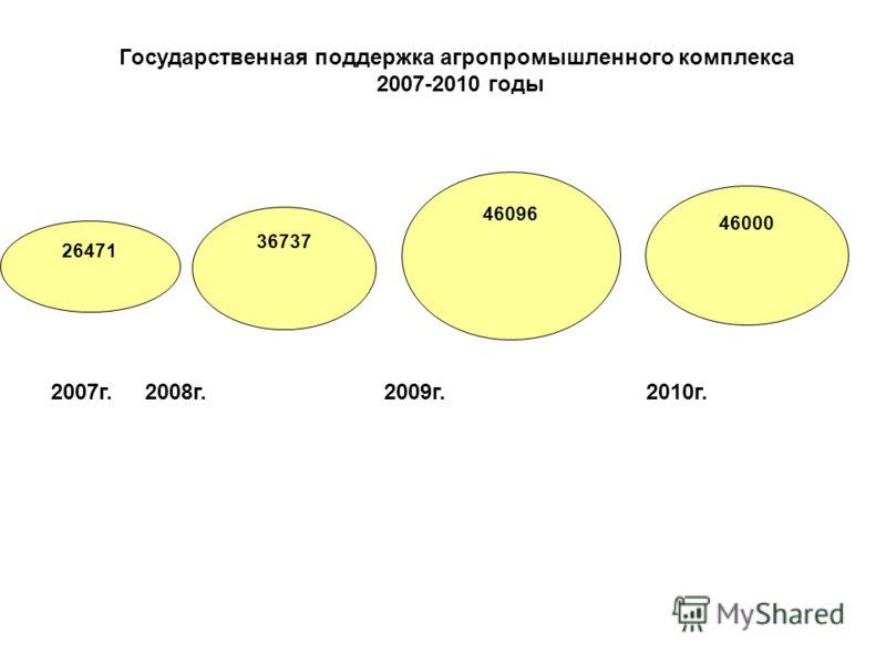 26471 36737 46096 46000 Государственная поддержка агропромышленного комплекса 2007-2010 годы 2007г. 2008г. 2009г.2010г.