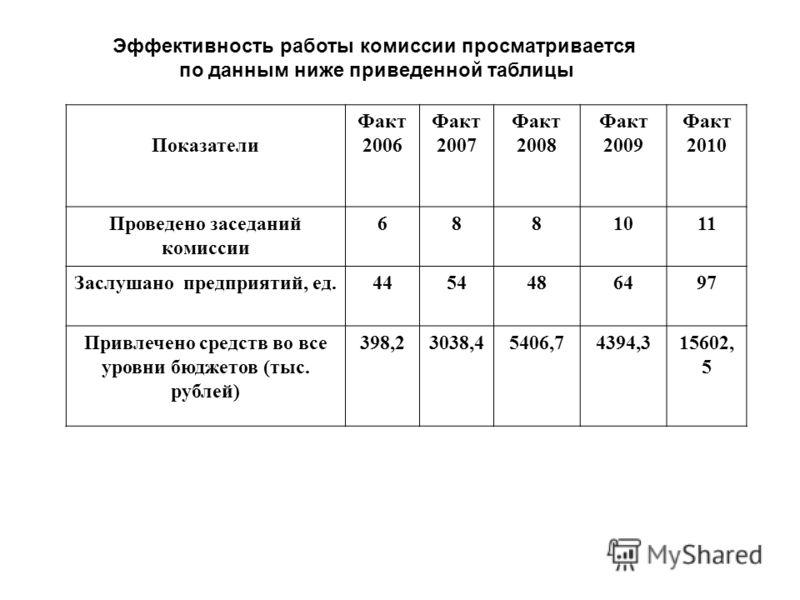 Эффективность работы комиссии просматривается по данным ниже приведенной таблицы Показатели Факт 2006 Факт 2007 Факт 2008 Факт 2009 Факт 2010 Проведено заседаний комиссии 6881011 Заслушано предприятий, ед.4454486497 Привлечено средств во все уровни б