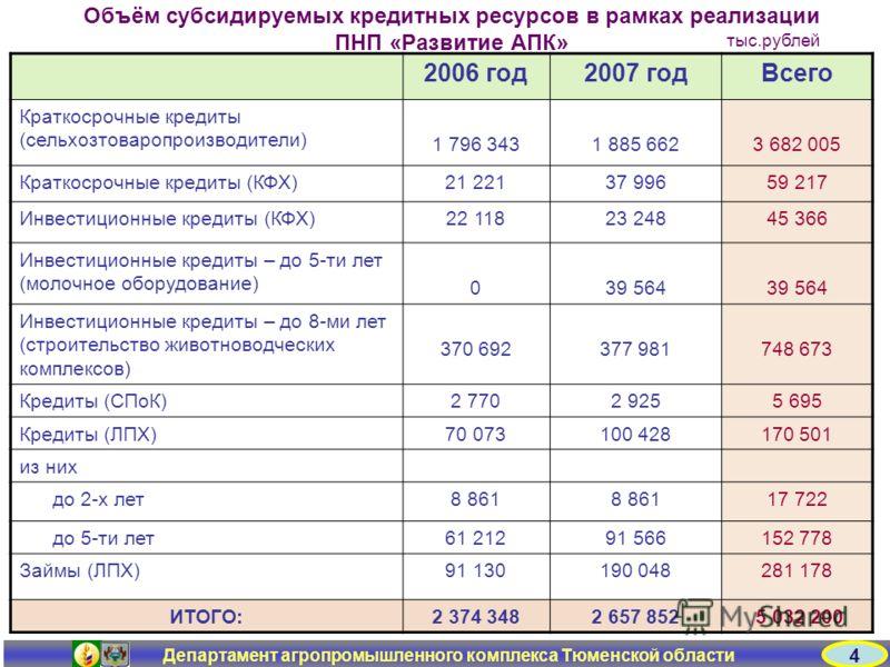 Департамент агропромышленного комплекса Тюменской области Объём субсидируемых кредитных ресурсов в рамках реализации ПНП «Развитие АПК» 2006 год2007 годВсего Краткосрочные кредиты (сельхозтоваропроизводители) 1 796 3431 885 6623 682 005 Краткосрочные