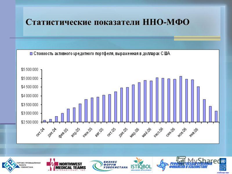 3 Статистические показатели ННО-МФО Узбекистан