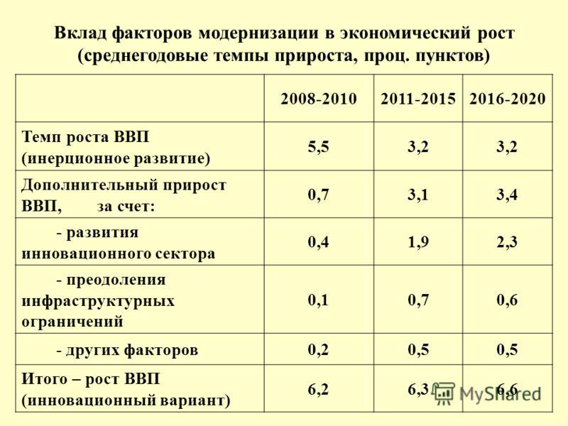 Вклад факторов модернизации в экономический рост (среднегодовые темпы прироста, проц. пунктов) 2008-20102011-20152016-2020 Темп роста ВВП (инерционное развитие) 5,53,2 Дополнительный прирост ВВП, за счет: 0,73,13,4 - развития инновационного сектора 0