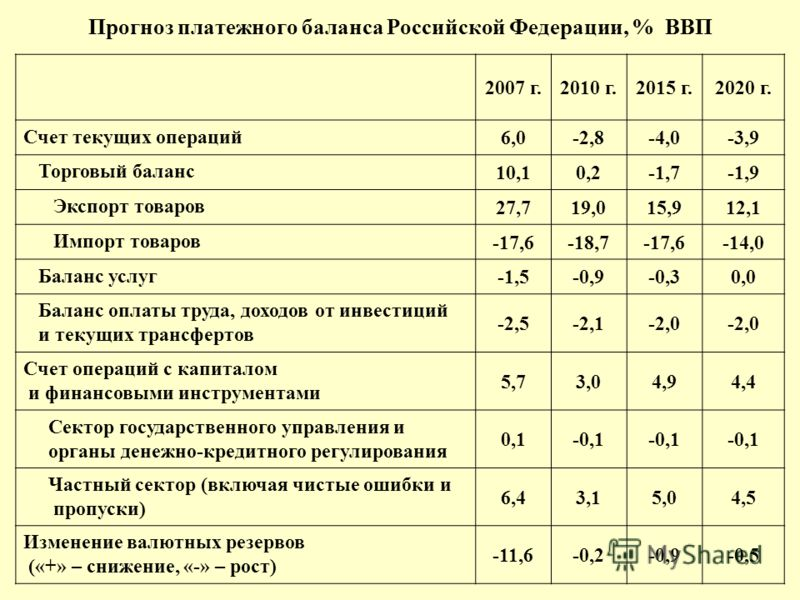 Прогноз платежного баланса Российской Федерации, % ВВП 2007 г.2010 г.2015 г.2020 г. Счет текущих операций 6,0-2,8-4,0-3,9 Торговый баланс 10,10,2-1,7-1,9 Экспорт товаров 27,719,015,912,1 Импорт товаров -17,6-18,7-17,6-14,0 Баланс услуг -1,5-0,9-0,30,