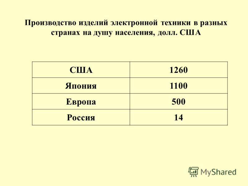 Производство изделий электронной техники в разных странах на душу населения, долл. США США1260 Япония1100 Европа500 Россия14