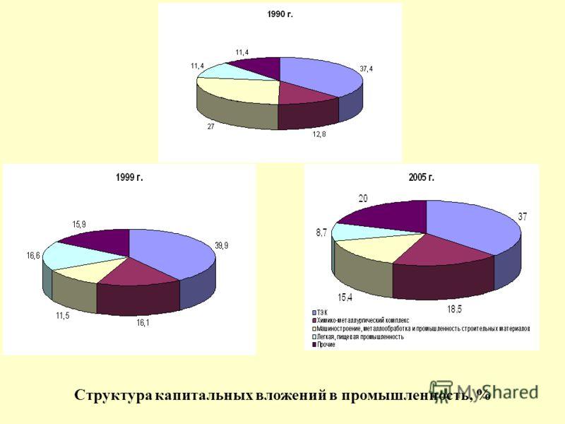 Структура капитальных вложений в промышленность, %