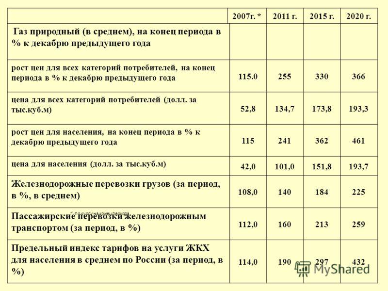 2007г. *2011 г.2015 г.2020 г. Газ природный (в среднем), на конец периода в % к декабрю предыдущего года рост цен для всех категорий потребителей, на конец периода в % к декабрю предыдущего года 115.0255330366 цена для всех категорий потребителей (до