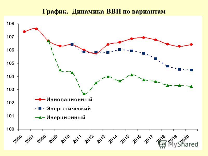График. Динамика ВВП по вариантам