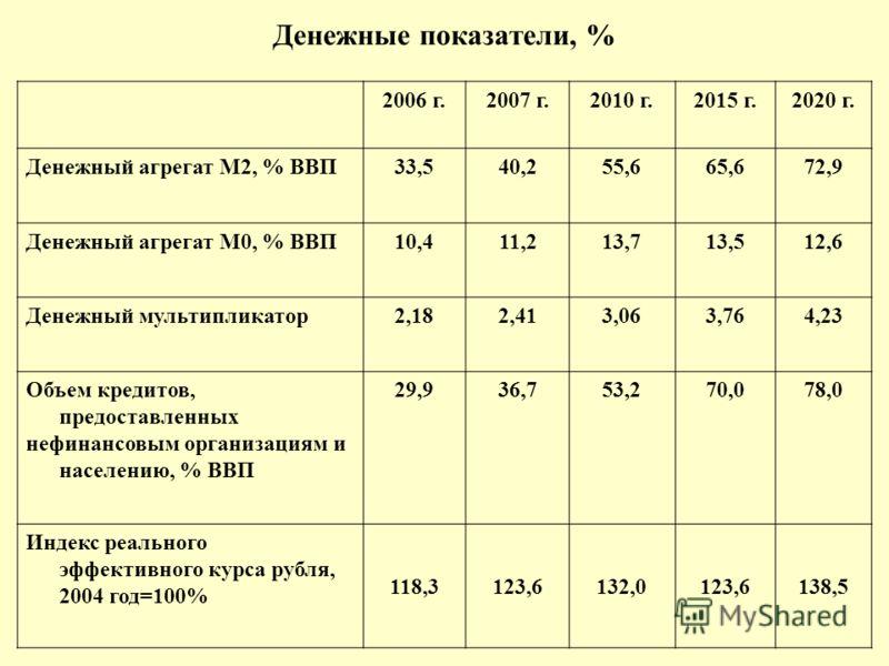 Денежные показатели, % 2006 г.2007 г.2010 г.2015 г.2020 г. Денежный агрегат М2, % ВВП33,540,255,665,672,9 Денежный агрегат М0, % ВВП10,411,213,713,512,6 Денежный мультипликатор2,182,413,063,764,23 Объем кредитов, предоставленных нефинансовым организа