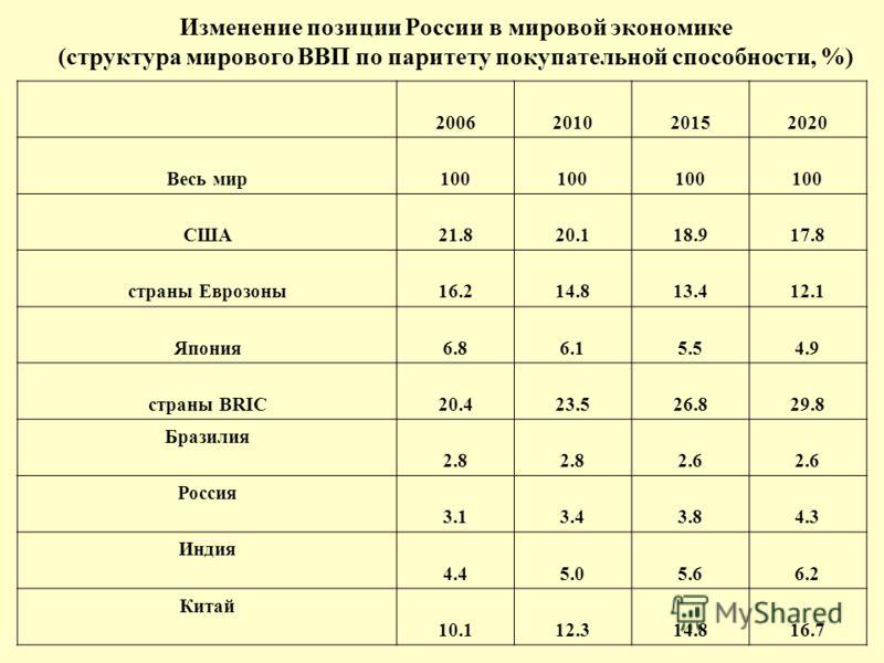 Изменение позиции России в мировой экономике (структура мирового ВВП по паритету покупательной способности, %) 2006201020152020 Весь мир100 США21.820.118.917.8 страны Еврозоны16.214.813.412.1 Япония6.86.15.54.9 страны BRIC20.423.526.829.8 Бразилия 2.