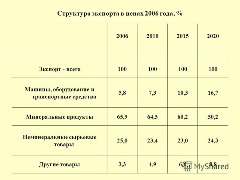 Структура экспорта в ценах 2006 года, % 2006201020152020 Экспорт - всего100 Машины, оборудование и транспортные средства 5,87,310,316,7 Минеральные продукты65,964,560,250,2 Неминеральные сырьевые товары 25,023,423,024,3 Другие товары3,34,96,68,8