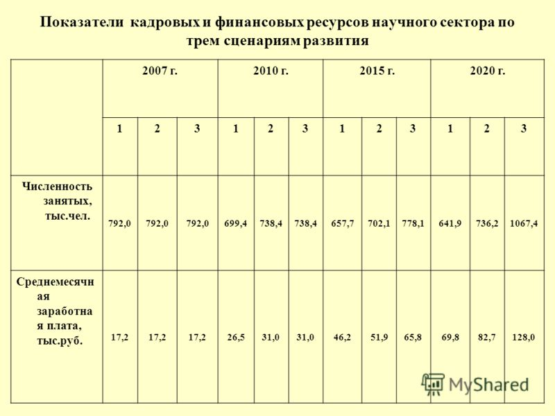 Показатели кадровых и финансовых ресурсов научного сектора по трем сценариям развития 2007 г.2010 г.2015 г.2020 г. 123123123123 Численность занятых, тыс.чел. 792,0 699,4738,4 657,7702,1778,1641,9736,21067,4 Среднемесячн ая заработна я плата, тыс.руб.