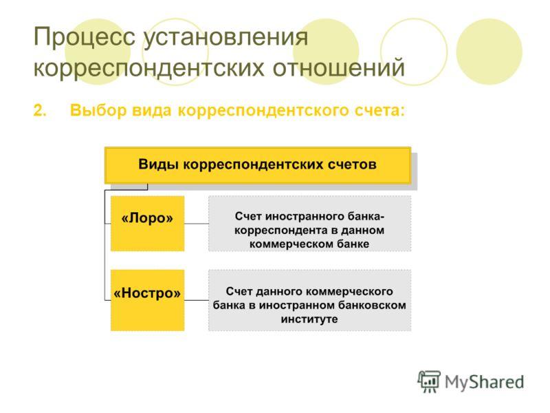 Процесс установления корреспондентских отношений 2.Выбор вида корреспондентского счета:
