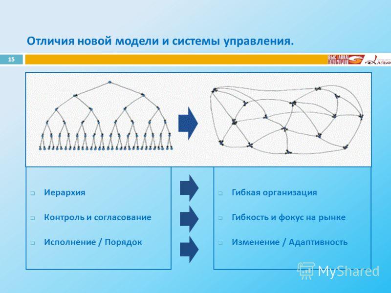 Отличия новой модели и системы управления. Иерархия Контроль и согласование Исполнение / Порядок Гибкая организация Гибкость и фокус на рынке Изменение / Адаптивность 15