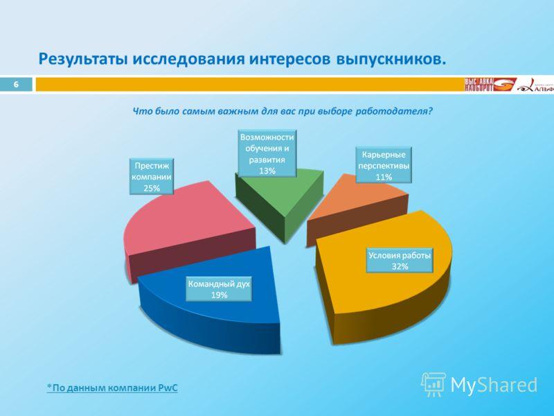Результаты исследования интересов выпускников. *По данным компании PwC 6