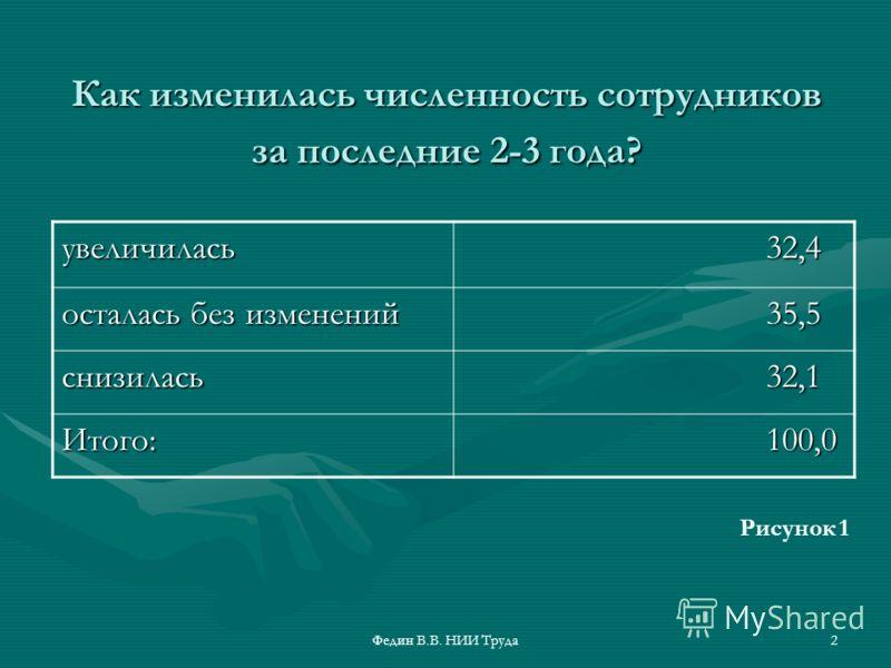 Федин В.В. НИИ Труда2 Как изменилась численность сотрудников за последние 2-3 года? увеличилась 32,4 32,4 осталась без изменений 35,5 35,5 снизилась 32,1 32,1 Итого: 100,0 100,0 Рисунок 1