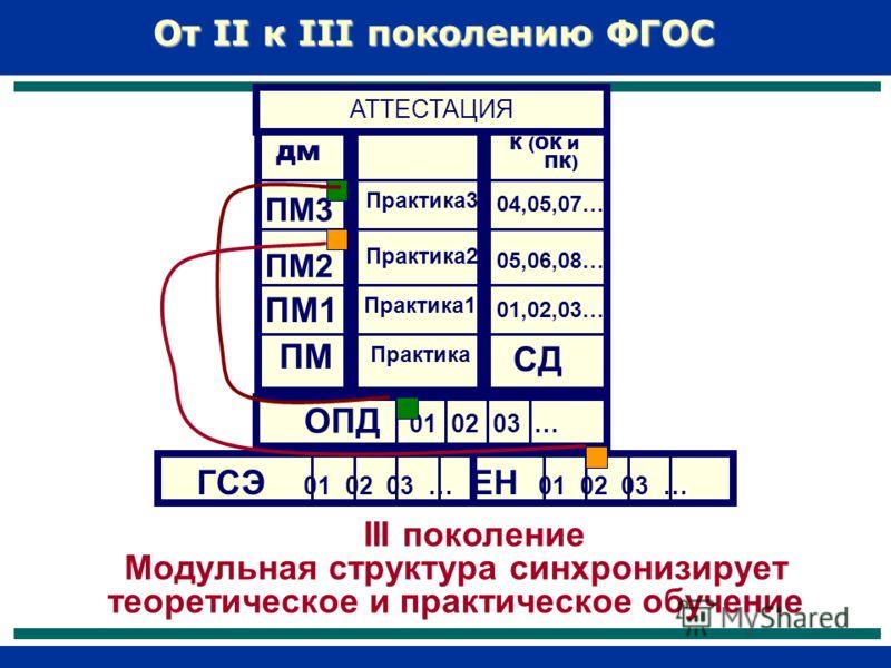 От II к III поколению ФГОС ОПД 01 02 03 … III поколение Модульная структура синхронизирует теоретическое и практическое обучение ГСЭ 01 02 03 … ЕН 01 02 03 … СД Практика 01,02,03… 05,06,08… 04,05,07… К (ОК и ПК) ПМ ПМ1 ПМ2 ПМ3 дм Практика1 Практика2