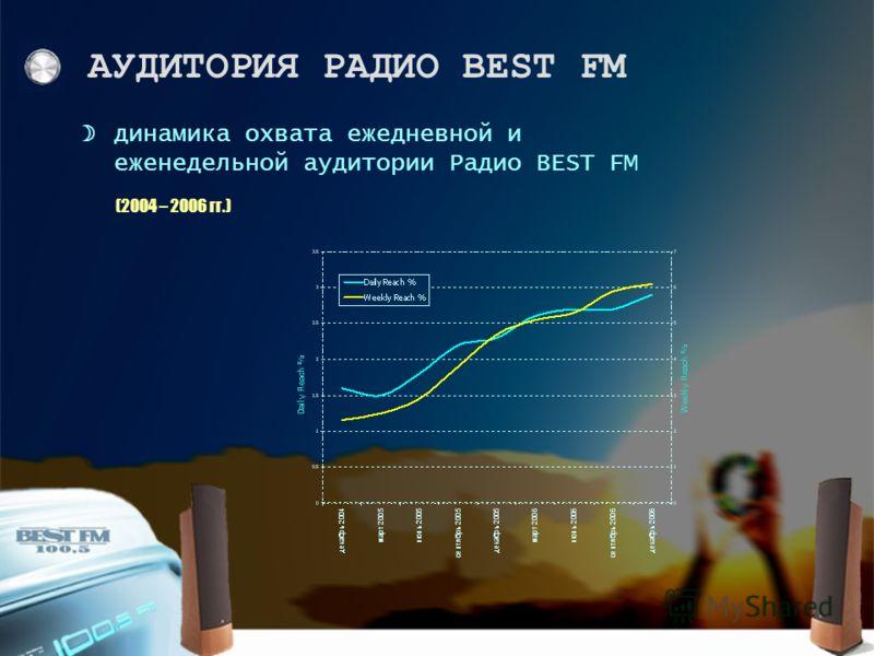 динамика охвата ежедневной и еженедельной аудитории Радио BEST FM (2004 – 2006 гг.)