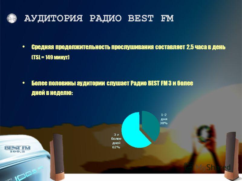 Более половины аудитории слушает Радио BEST FM 3 и более дней в неделю: Средняя продолжительность прослушивания составляет 2,5 часа в день (TSL = 149 минут) АУДИТОРИЯ РАДИО BEST FM