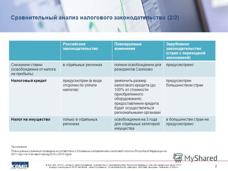 © 2010 ЗАО «КПМГ», компания, зарегистрированная в соответствии с законодательством Российской Федерации; член сети независимых фирм КПМГ, входящих в ассоциацию KPMG International, зарегистрированную по законодательству Швейцарии. Все права защищены.