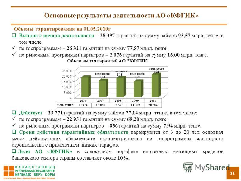 11 Основные результаты деятельности АО «КФГИК» Объемы гарантирования на 01.05.2010г Выдано с начала деятельности – 28 397 гарантий на сумму займов 93,57 млрд. тенге, в том числе: по госпрограммам – 26 321 гарантий на сумму 77,57 млрд. тенге; по рыноч