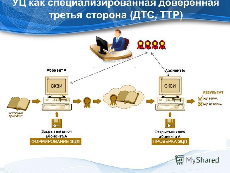 11 УЦ как специализированная доверенная третья сторона (ДТС, TTP) Закрытый ключ абонента А Открытый ключ абонента А Абонент А Абонент Б