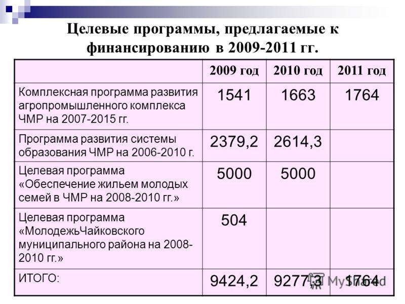 Целевые программы, предлагаемые к финансированию в 2009-2011 гг. 2009 год2010 год2011 год Комплексная программа развития агропромышленного комплекса ЧМР на 2007-2015 гг. 154116631764 Программа развития системы образования ЧМР на 2006-2010 г. 2379,226