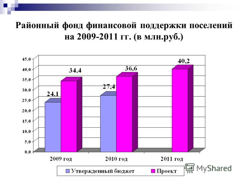 Районный фонд финансовой поддержки поселений на 2009-2011 гг. (в млн.руб.)