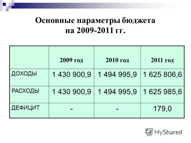 Основные параметры бюджета на 2009-2011 гг. 2009 год2010 год2011 год ДОХОДЫ 1 430 900,91 494 995,91 625 806,6 РАСХОДЫ 1 430 900,91 494 995,91 625 985,6 ДЕФИЦИТ --179,0