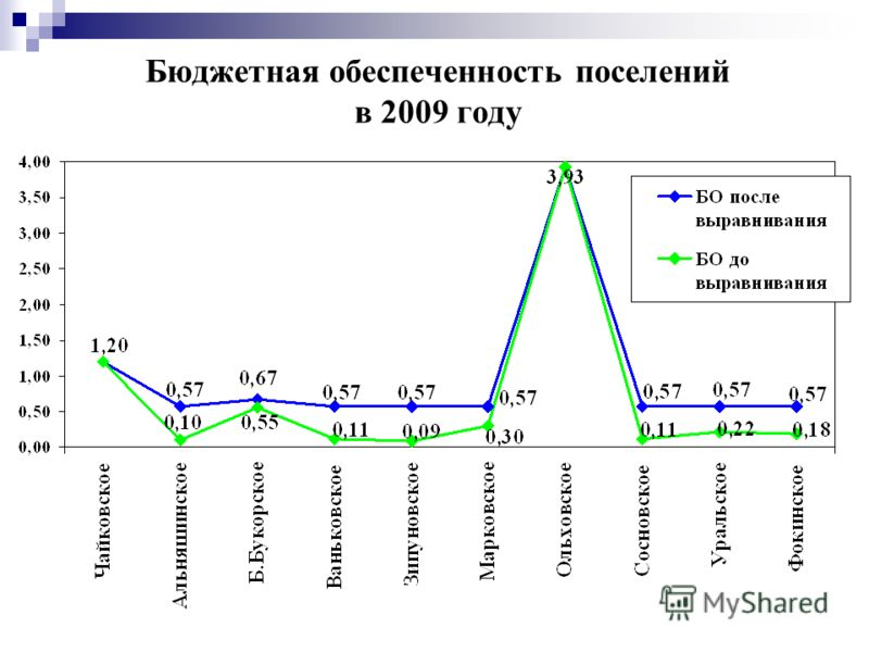 Бюджетная обеспеченность поселений в 2009 году