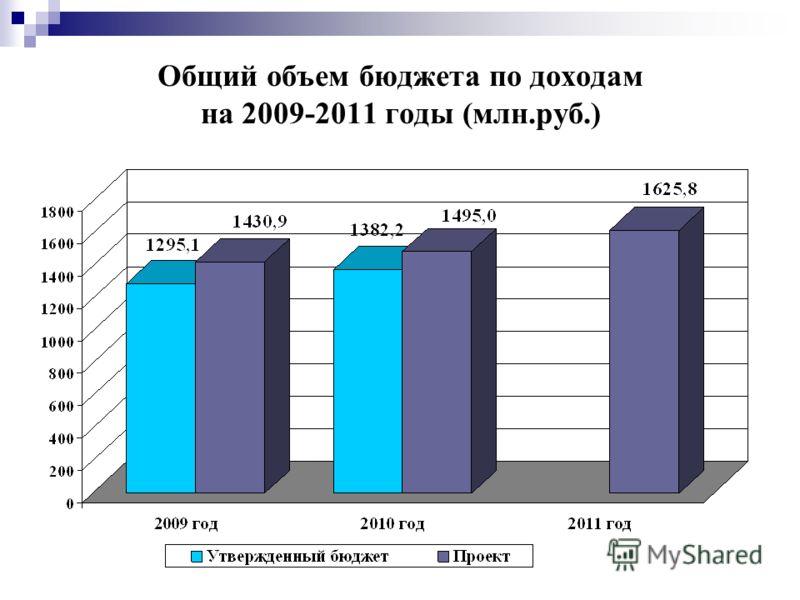 Общий объем бюджета по доходам на 2009-2011 годы (млн.руб.)