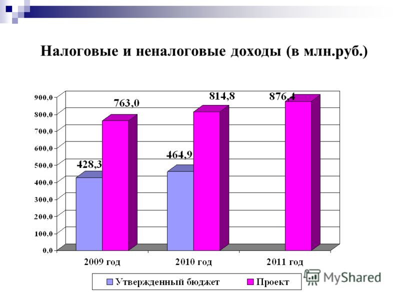 Налоговые и неналоговые доходы (в млн.руб.)