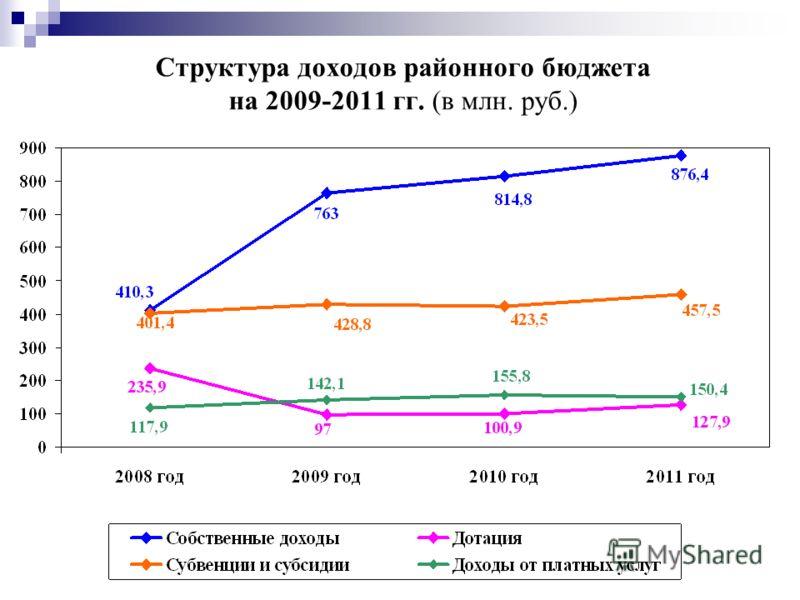 Структура доходов районного бюджета на 2009-2011 гг. (в млн. руб.)