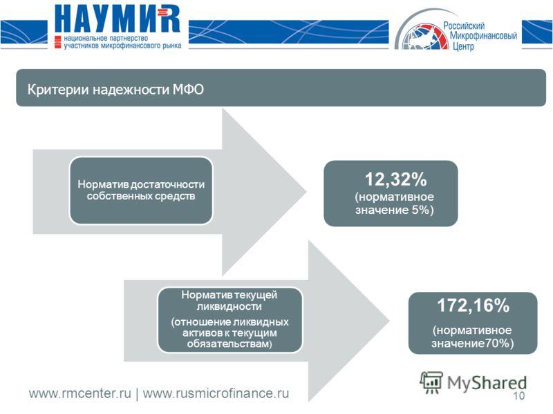 www.rmcenter.ru | www.rusmicrofinance.ru 10 Норматив достаточности собственных средств Норматив текущей ликвидности (отношение ликвидных активов к текущим обязательствам ) 12,32% (нормативное значение 5%) 172,16% (нормативное значение70%) Критерии на