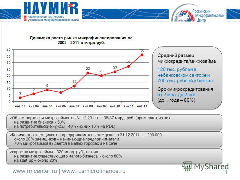 www.rmcenter.ru | www.rusmicrofinance.ru 11 Объем портфеля микрозаймов на 31.12.2011 г. – 35-37 млрд. руб. (примерно), из них: на развитие бизнеса - 60% на потребительские нужды - 40% (из них 10% на PDL) Количество заемщиков на предпринимательские це