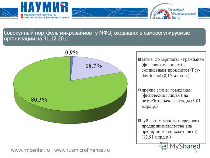 www.rmcenter.ru | www.rusmicrofinance.ru 6