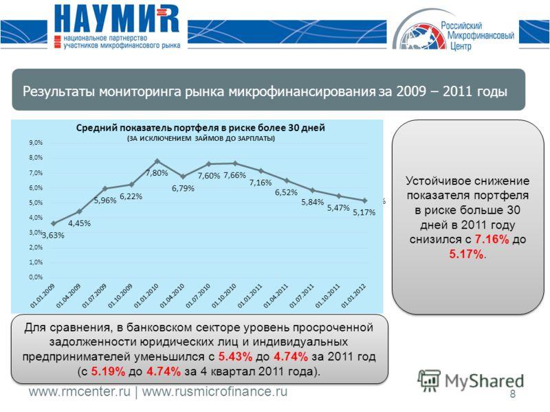 www.rmcenter.ru | www.rusmicrofinance.ru 8 Устойчивое снижение показателя портфеля в риске больше 30 дней в 2011 году снизился с 7.16% до 5.17%. Для сравнения, в банковском секторе уровень просроченной задолженности юридических лиц и индивидуальных п
