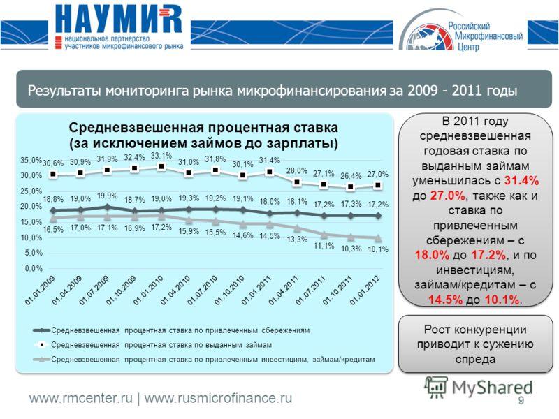 www.rmcenter.ru | www.rusmicrofinance.ru 9 В 2011 году средневзвешенная годовая ставка по выданным займам уменьшилась с 31.4% до 27.0%, также как и ставка по привлеченным сбережениям – с 18.0% до 17.2%, и по инвестициям, займам/кредитам – с 14.5% до