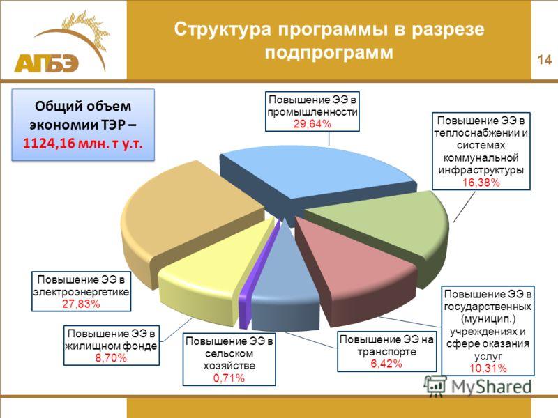 Структура программы в разрезе подпрограмм 14 Общий объем экономии ТЭР – 1124,16 млн. т у.т.