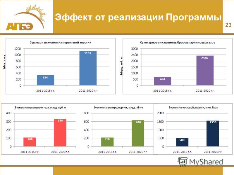 Эффект от реализации Программы Млн. т у.т. Млрд. куб. м 23